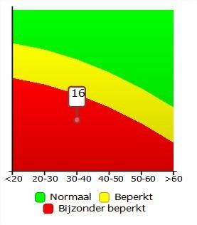 Huidanalyse resultaat elasticiteit in grafiek