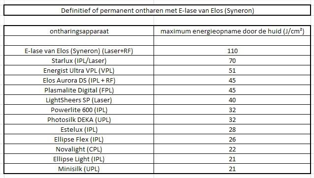 resultaat laserontharing E-lase van ELOS bij huidcoach Angenies